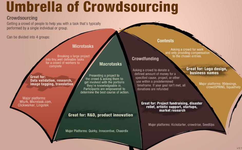 Crowdsourcing Infographic