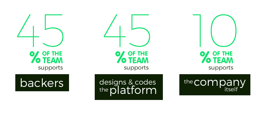 Kickstarter Structure