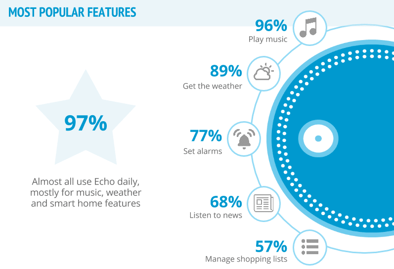 Amazon Echo Popular Features