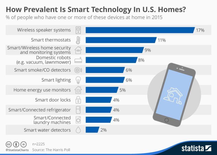 smart technology us homes