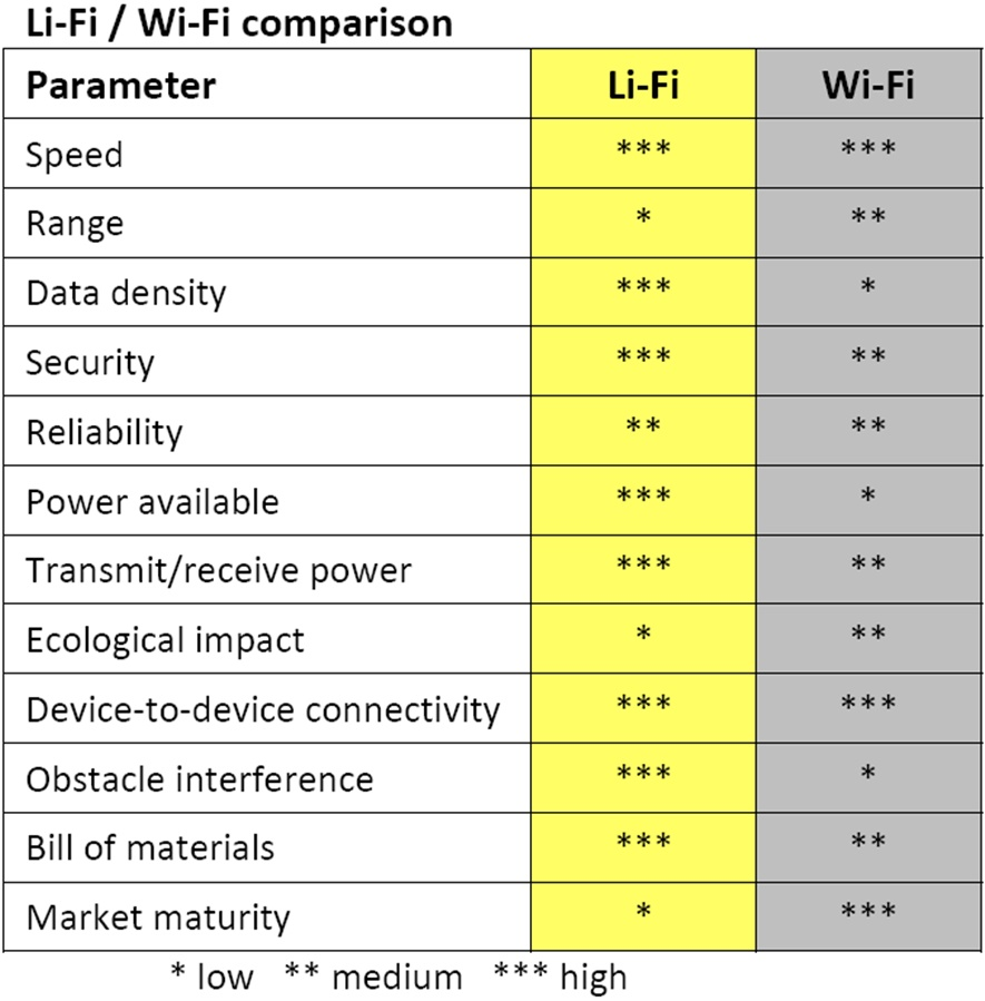 Lifi and Wifi comparison