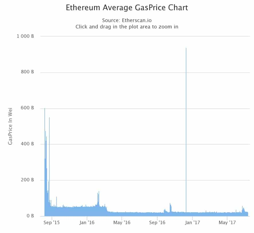 Understanding Ethereum gas prices