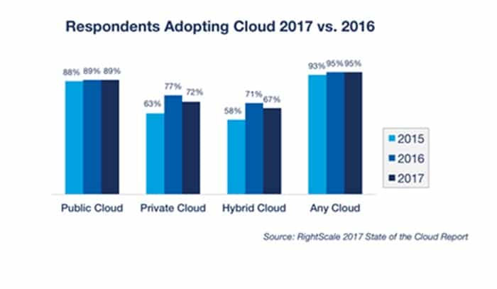 Cloud computing data 2016-2017