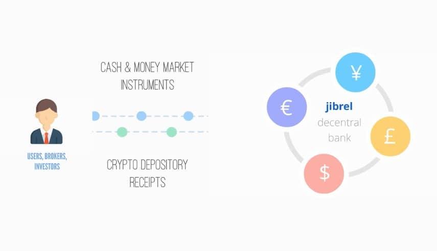 jibrel network ico token sale