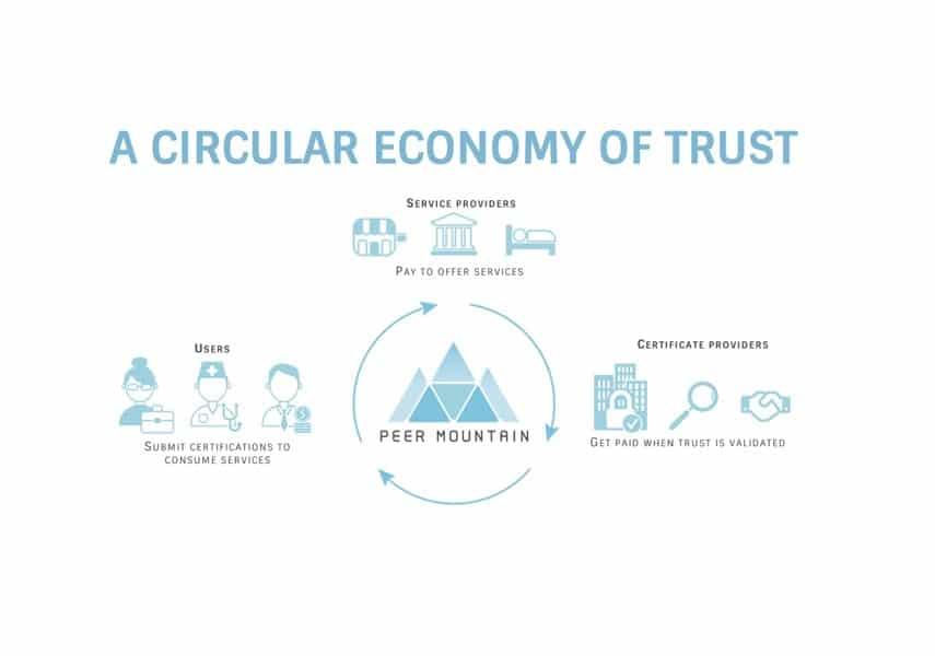 Peer Mountain Trust