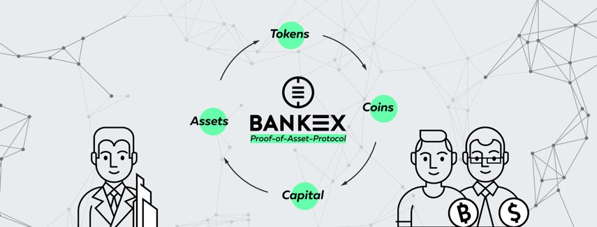 bankex proof of asset protocol