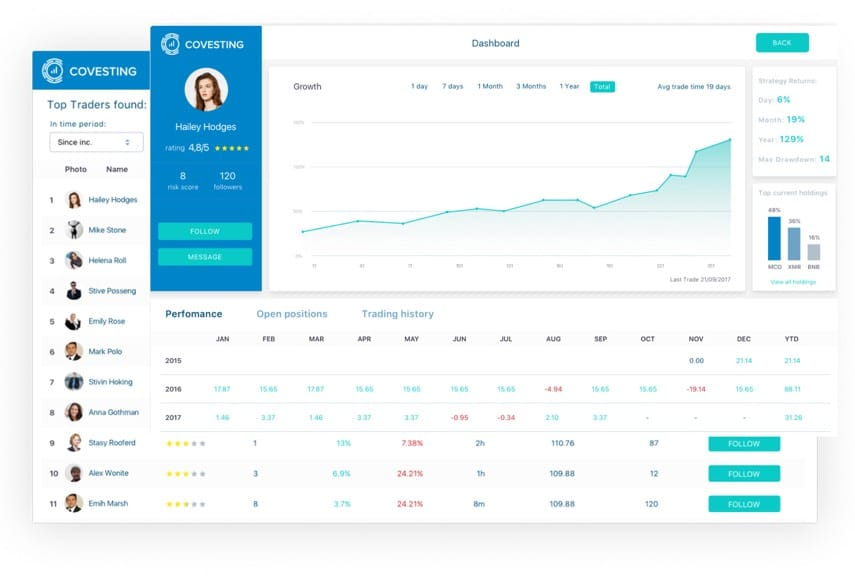 covesting dashboard copy trading