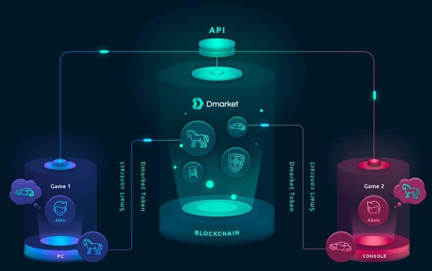 dmarket blockchain