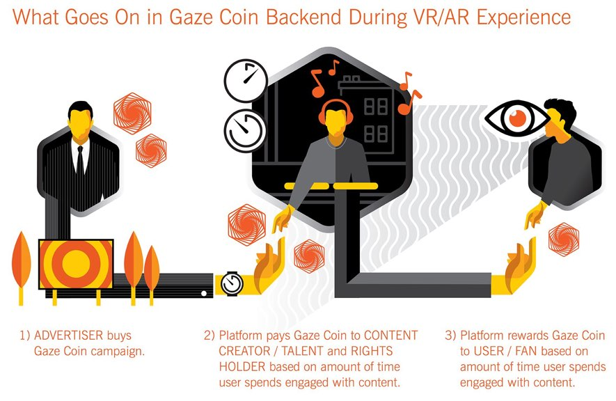 gaze coin backend infographic