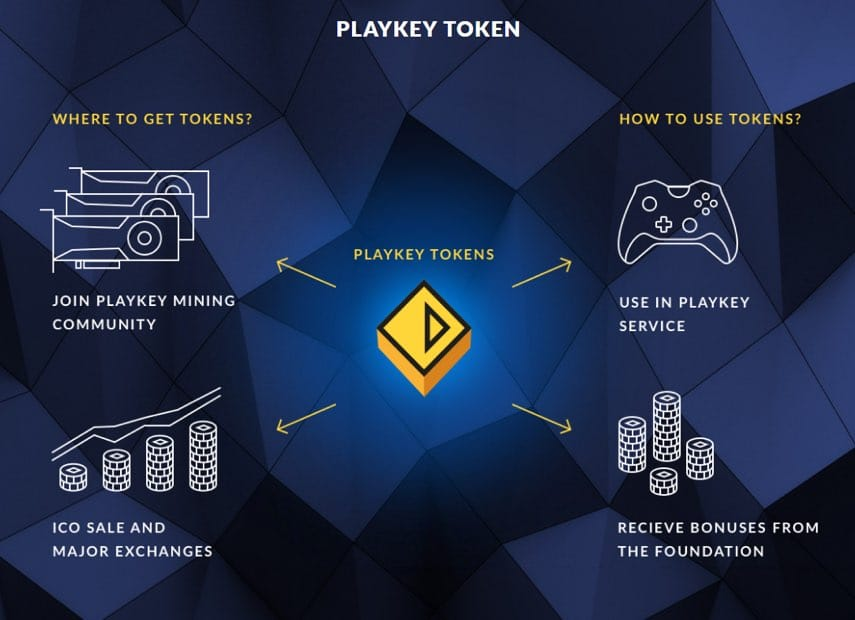 playkey token play games