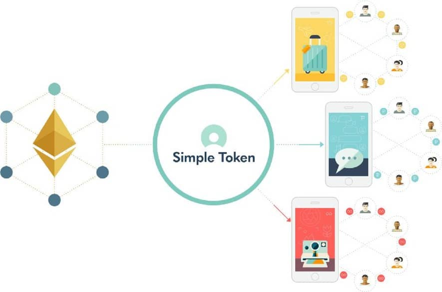 simple token cycle