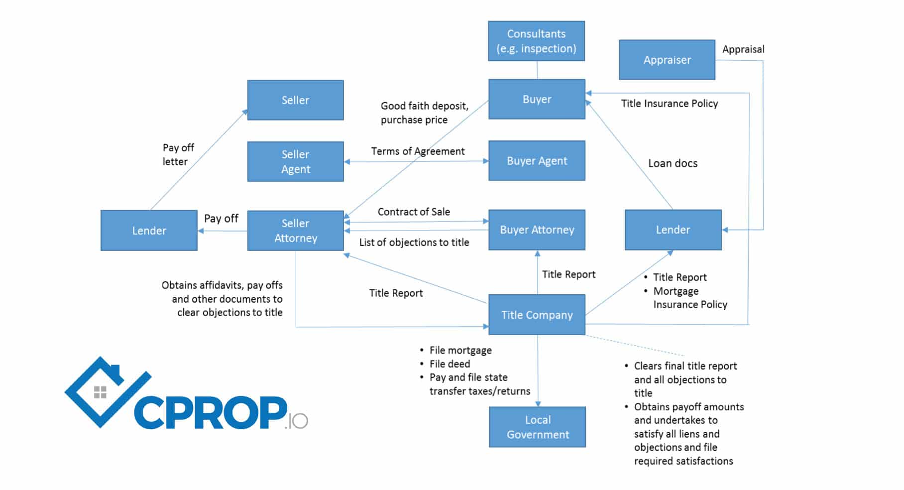 CPROP Blockchain Powered Real Estate