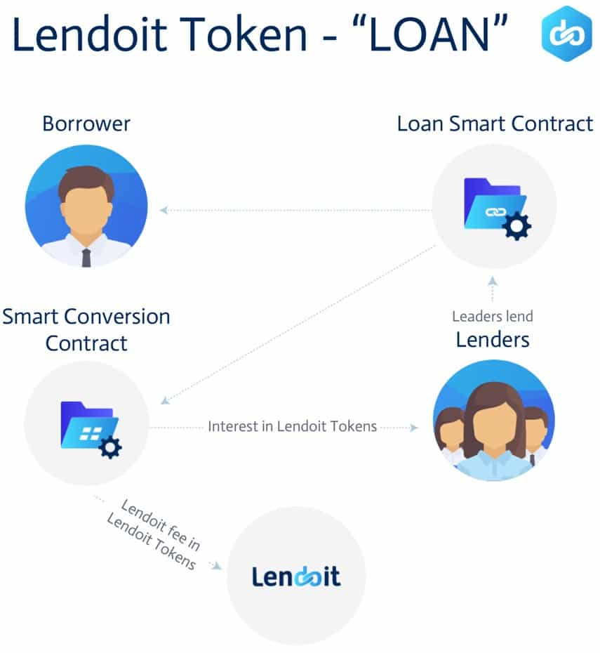 Lendoit LOAN Token