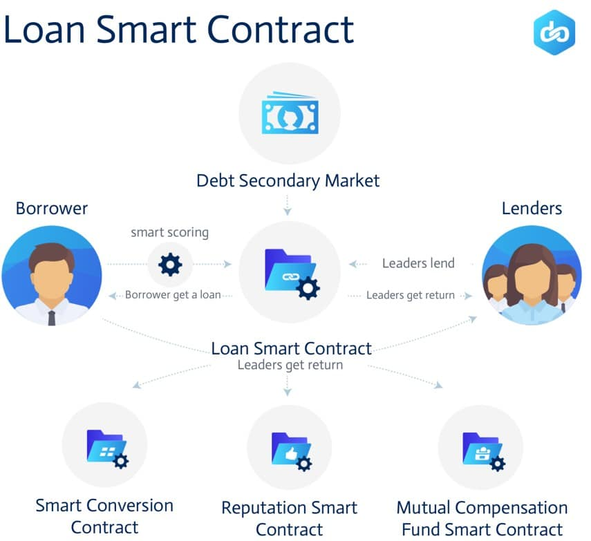 Lendoit Loan Smart Contract
