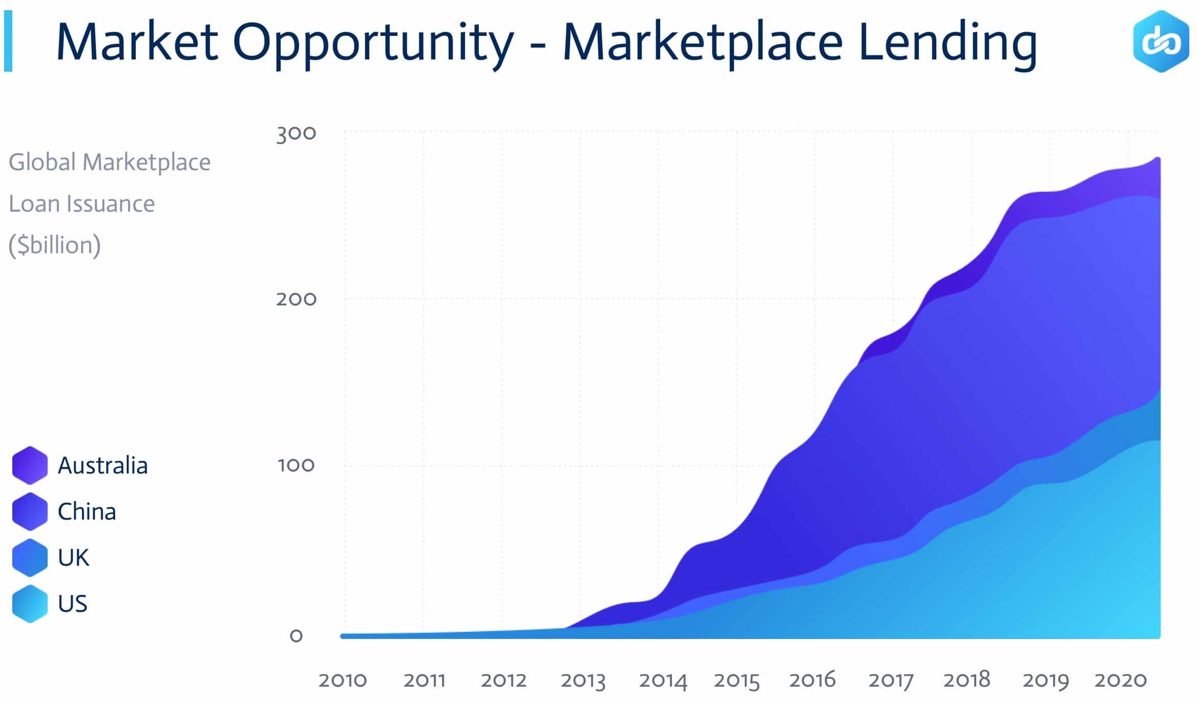 Lendoit Market Oppurtinity