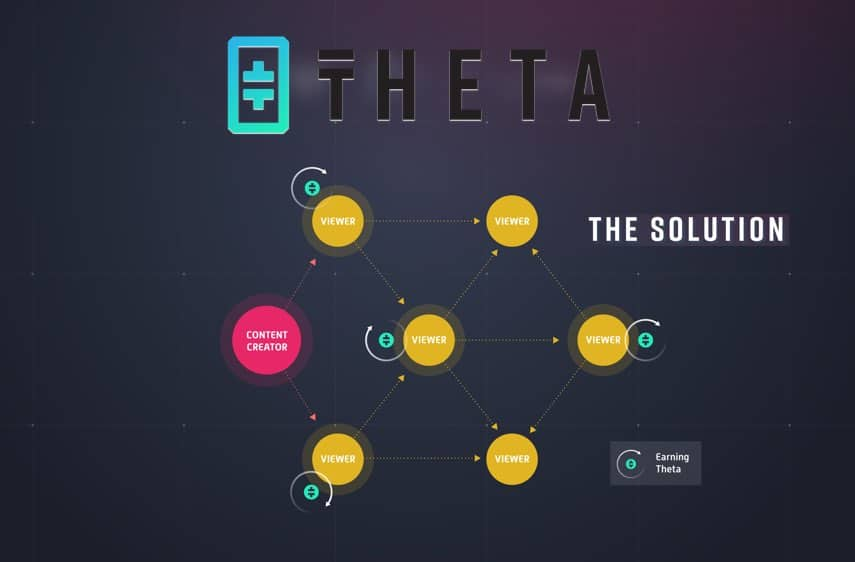 Theta video streaming decentralized
