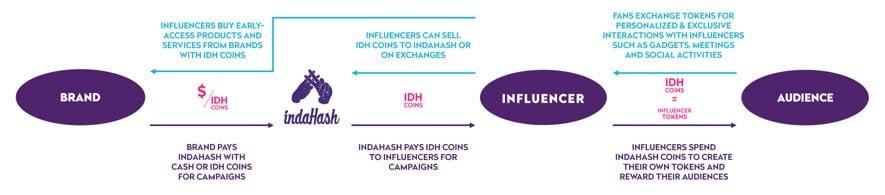 indahash idh scheme