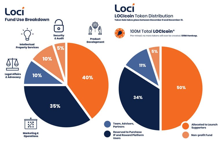 Loci Patents Search Engine Platform