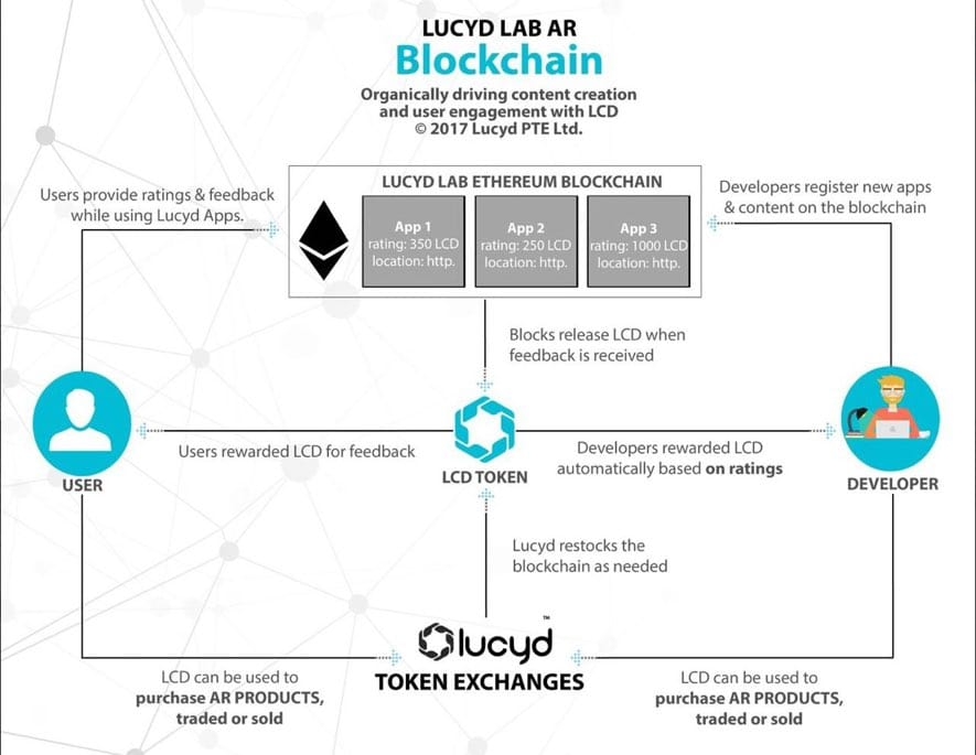 lucyd lab blockchain infographic