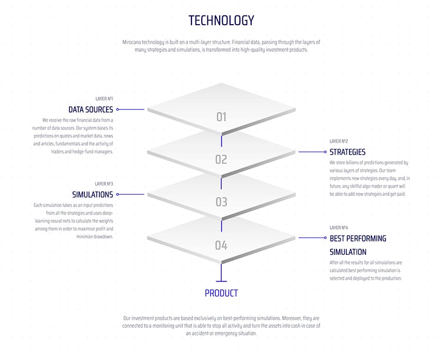 mirocana AI technology blockchain