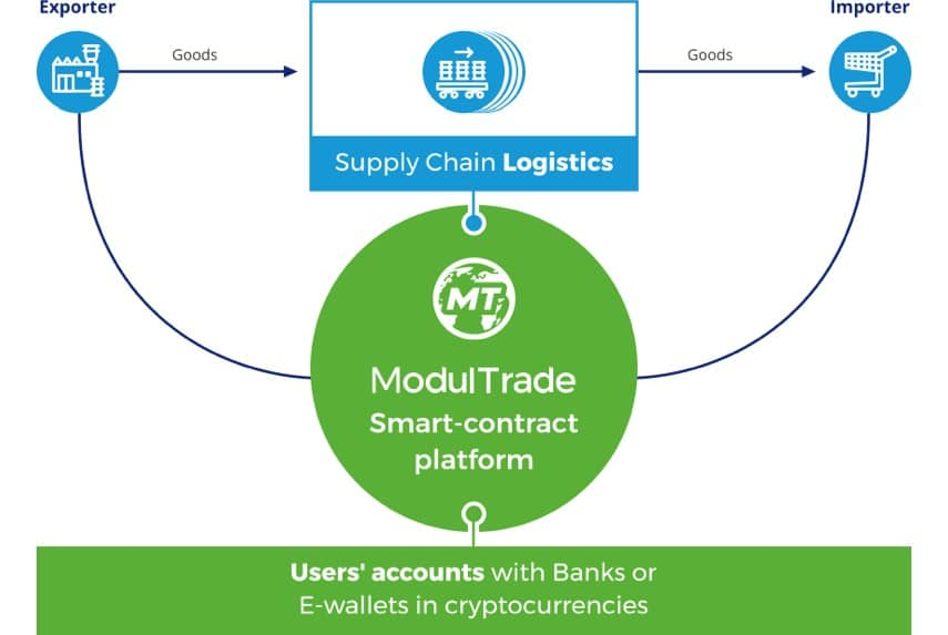 Modultrade ico smart contract