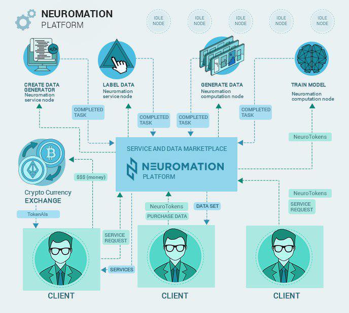 neuromation platform