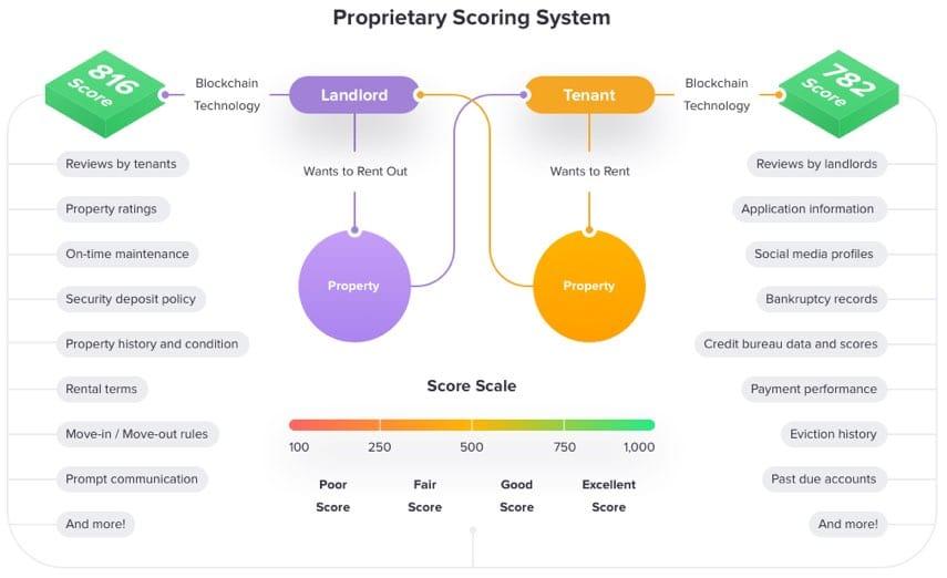 rentberry scoring system