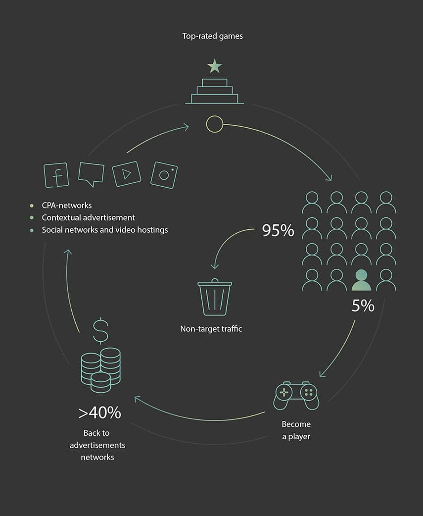 srg Play & Earn Community Blockchain