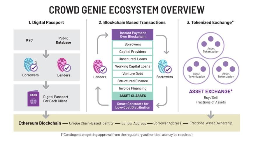 Crowd Genie ICO Ecosystem