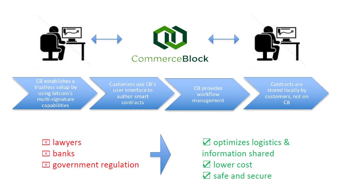 commerceblock platform