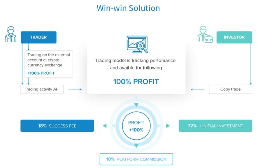 covesting win win solution