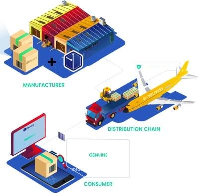 devery supply chain blockchain
