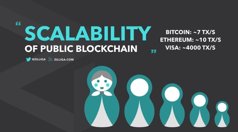 zilliqa ico scalability