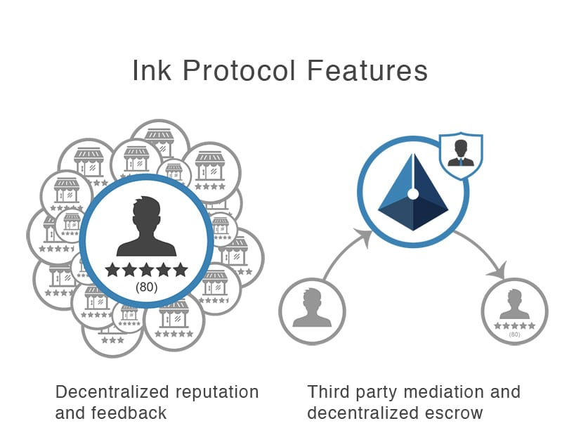 Ink Protocol features