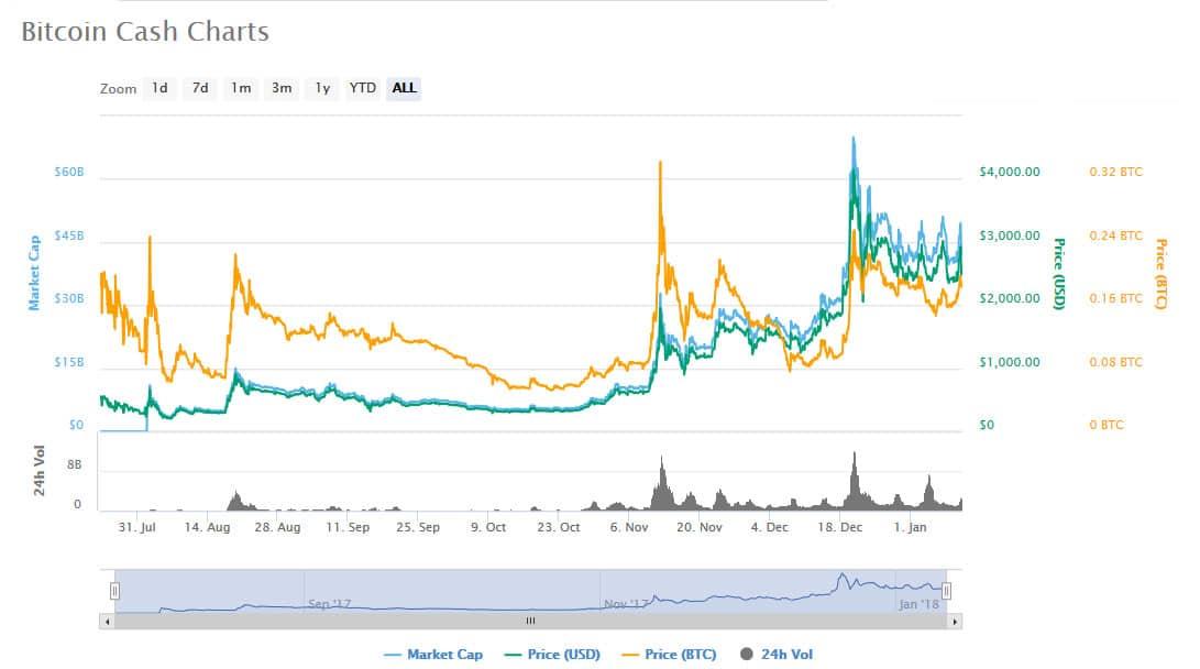 Bitcoin Cash Charts