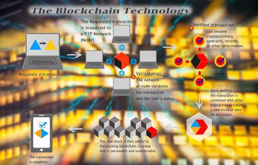 blockchain tech gambling