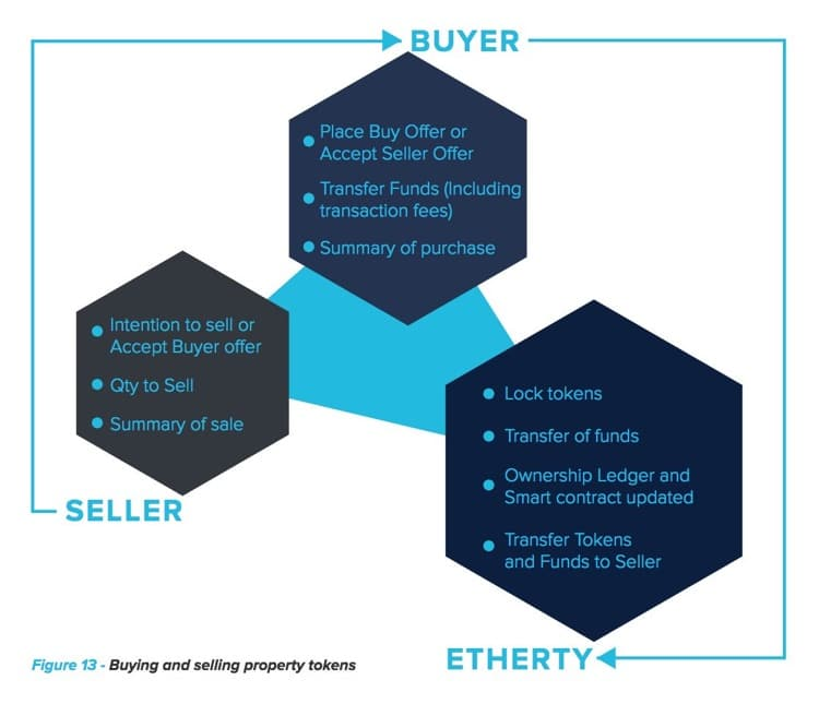 etherty ico buyer seller token