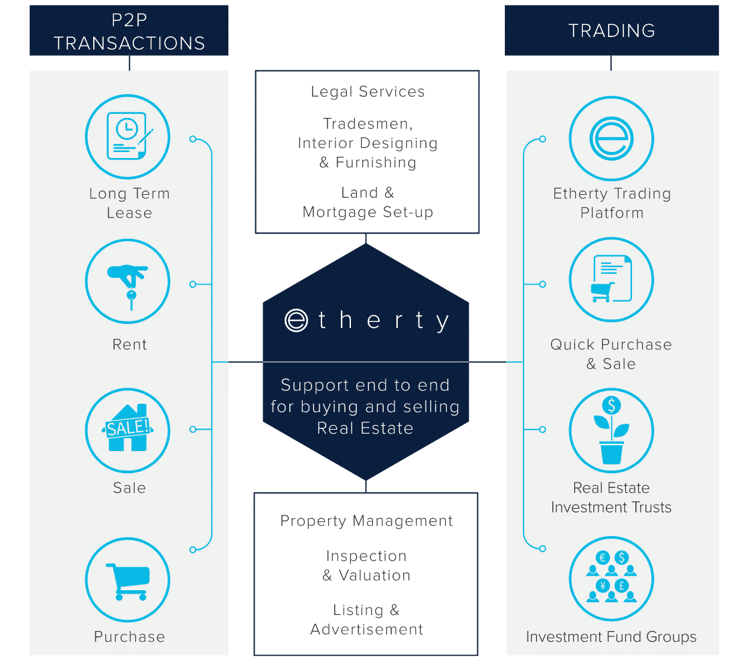 etherty ico p2p transactions