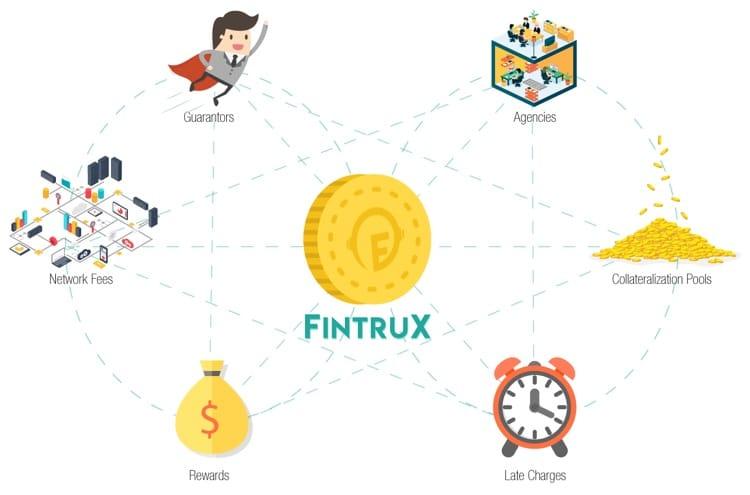 fintrux ico market infographic