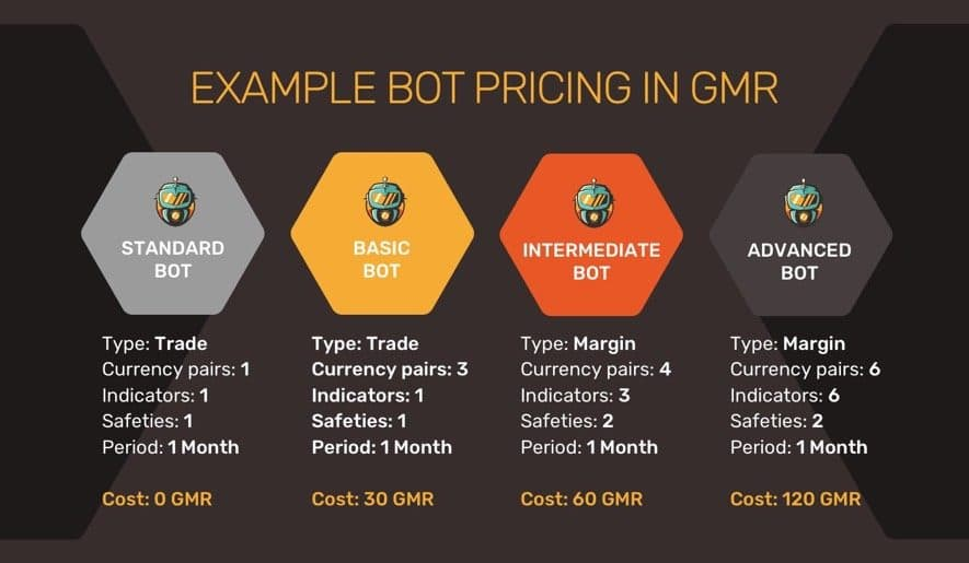 gimmer ico bot pricing