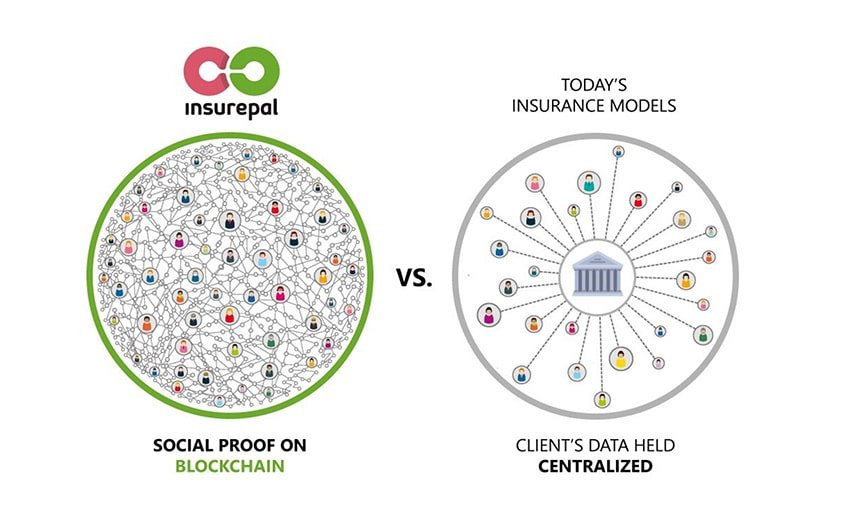 insurepal ico social proof insurance