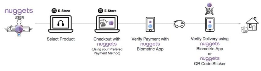 nuggets ico biometric security