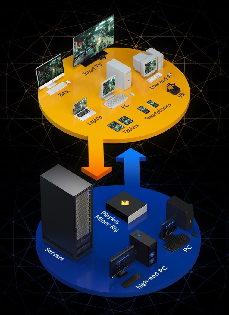 playkey scheme cloud gaming blockchain