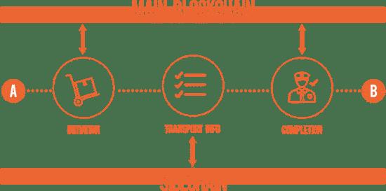 shipchain sidechain blockchain