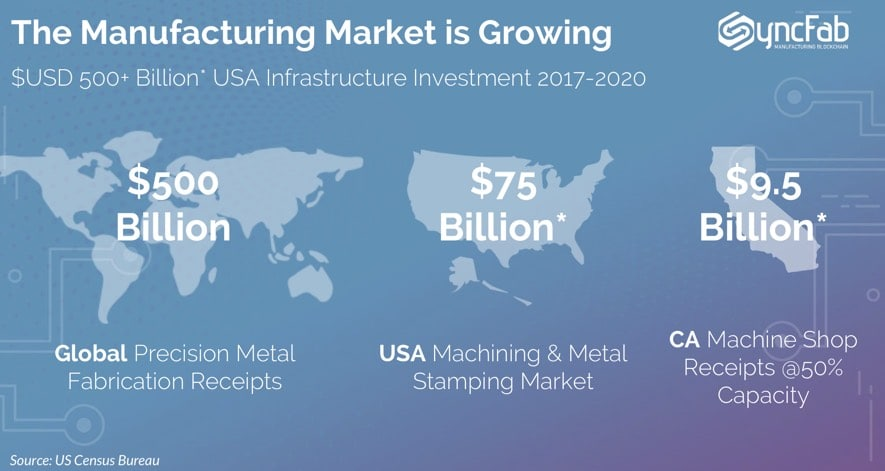 syncfab ico manufacturing market