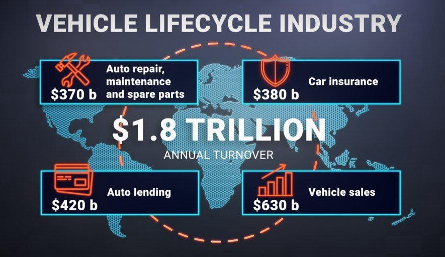 vehicle lifecycle industry