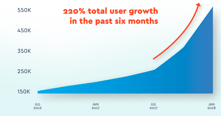 Cool Cousin User Growth