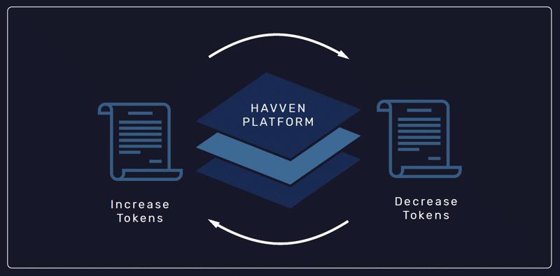 havven platform tokens