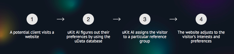 ukit ico features