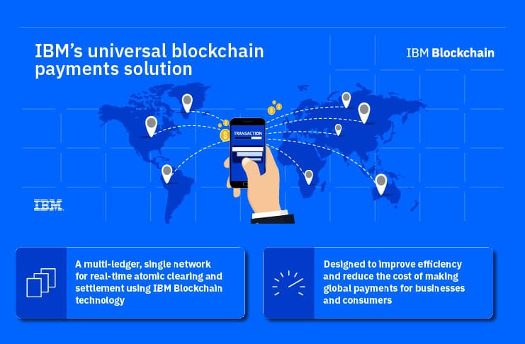 IBM universal-blockchain payments solution